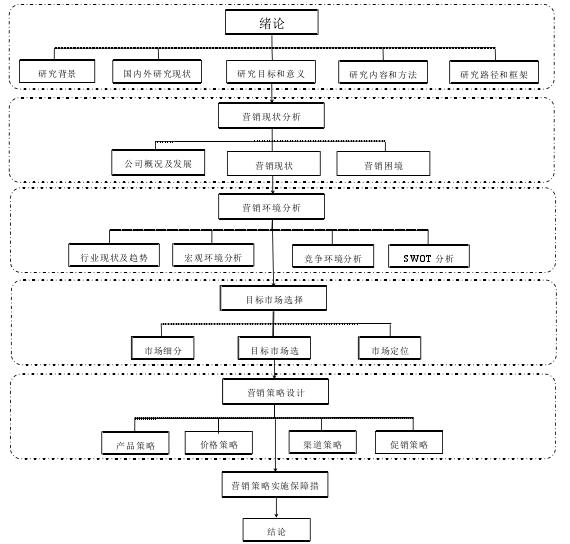 研究路径和框架