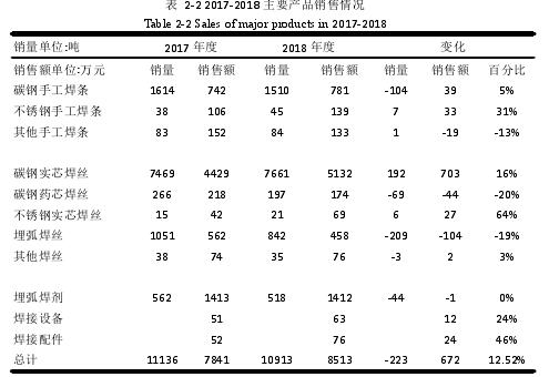 表 2-2 2017-2018 主要产品销售情况