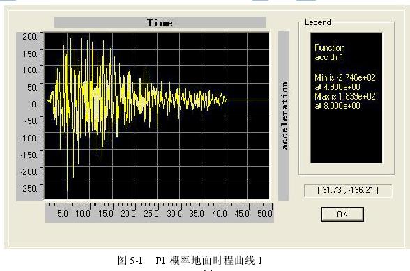 图 5-1 P1 概率地面时程曲线