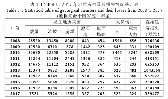 表 1-1 2008 年-2017 年地质灾害及其损失情况统计表