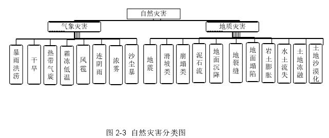 图 2-3自然灾害分类图