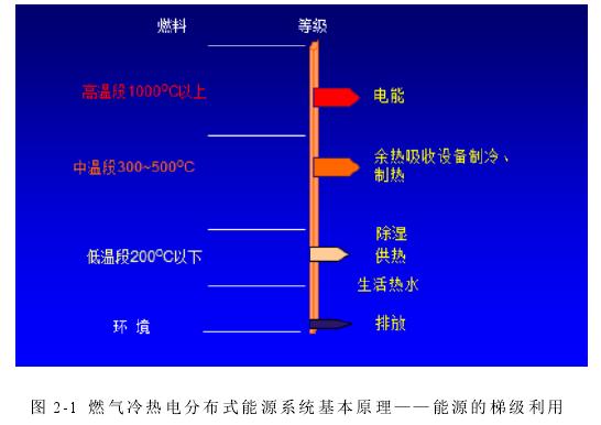 图 2-1燃气冷热电分布式能源系统基本原理——能源的梯级利用
