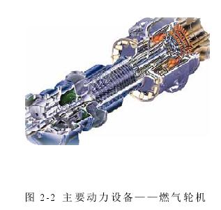 图 2-2主要动力设备——燃气轮机