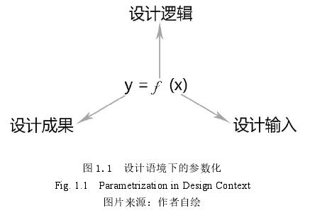 图 1.1 设计语境下的参数化