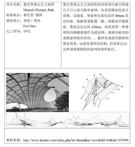 结构建筑学视角下的参数化设计方法研究