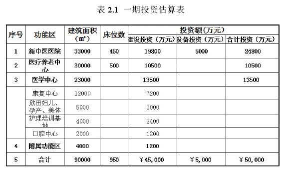 表 2.1一期投资估算表