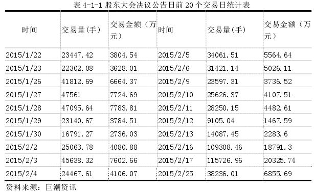 表 4-1-1 股东大会决议公告日前 20 个交易日统计表