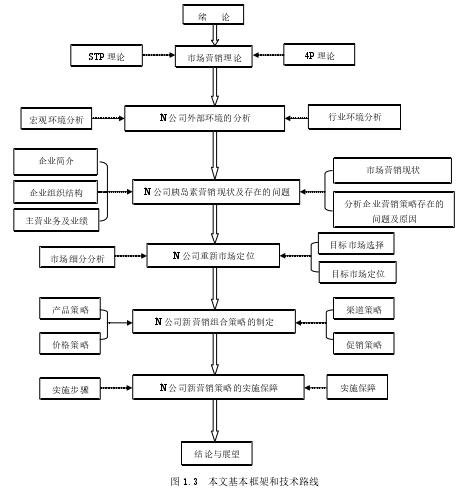 图 1.3本文基本框架和技术路线
