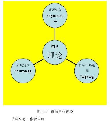 图 2.1市场定位理论