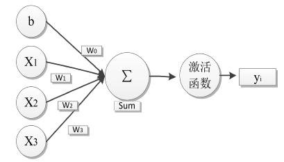 图 2-1 神经元图