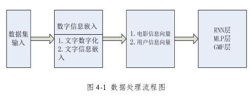 图 4-1 数据处理流程图