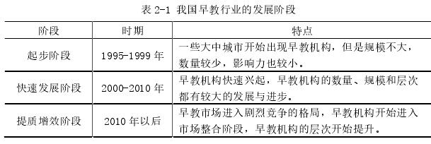 表 2-1 我国早教行业的发展阶段