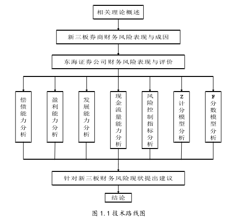 图 1.1 技术路线图