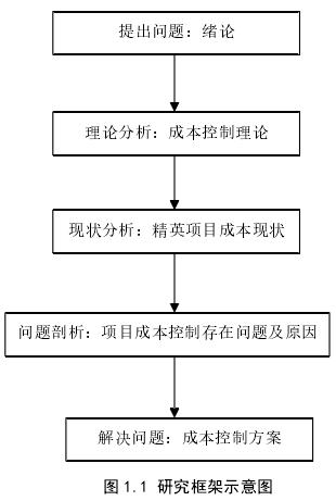 图 1.1 研究框架示意图