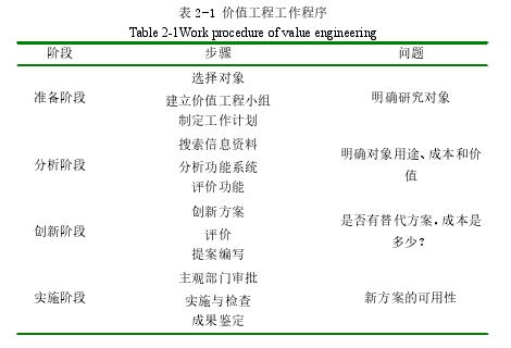 表 2-1 价值工程工作程序