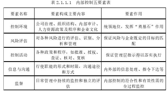 表 2.1.1.1内部控制五要素表