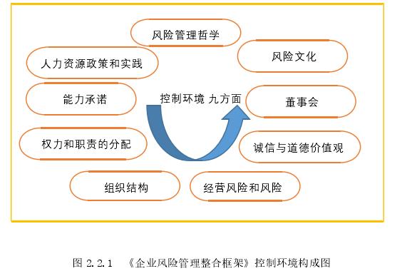 图 2.2.1《企业风险管理整合框架》控制环境构成图