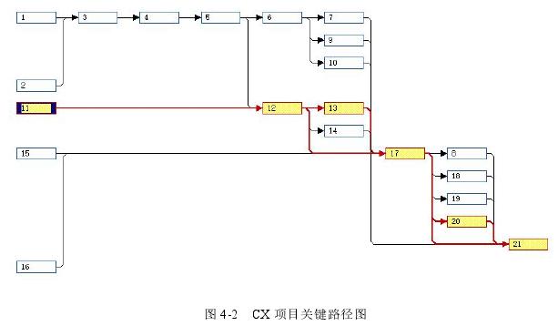 图 4-2 CX 项目关键路径图
