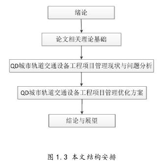 图 1.3 本文结构安排