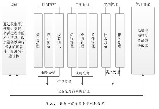 图 2.3 设备全寿命周期管理框架图