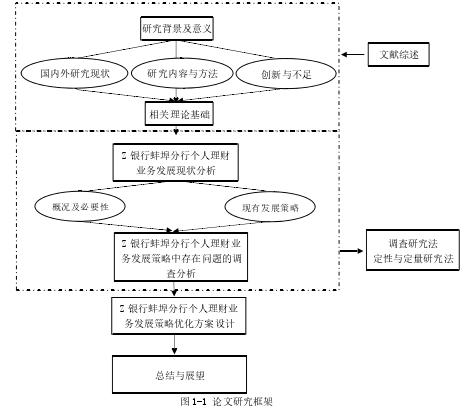 图 1-1 论文研究框架