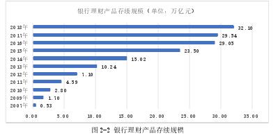 图 2-2 银行理财产品存续规模