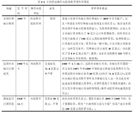 表 2-1 不同类别操作风险的典型事件举例表