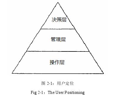 图 2-1:用户定位