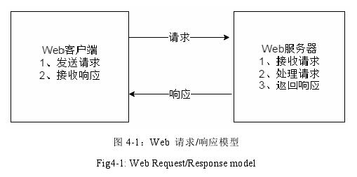 图 4-1:Web请求/响应模型