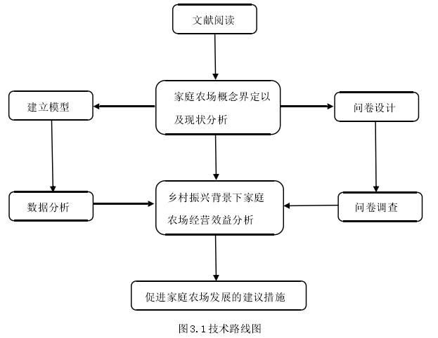 图3.1技术路线图