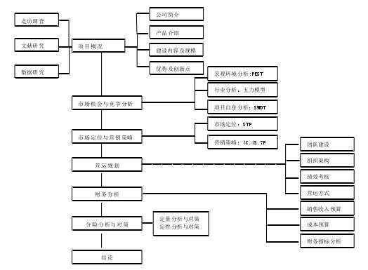 图1-1论文技术路线