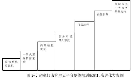 图 2-1 超赢门店管理云平台整体规划赋能门店进化方案图