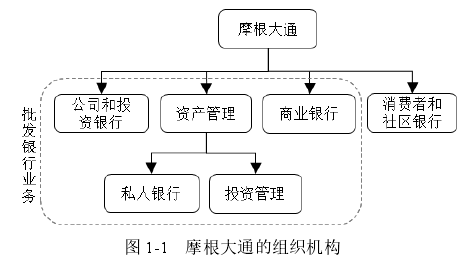 图 1-1 摩根大通的组织机构