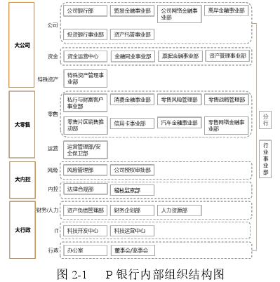 图 2-1P 银行内部组织结构图