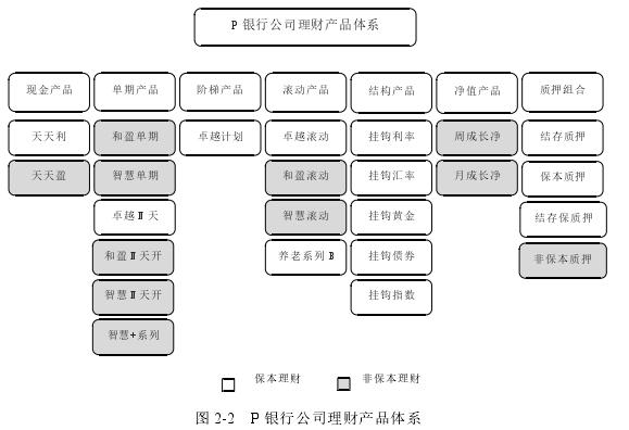 图 2-2 P 银行公司理财产品体系