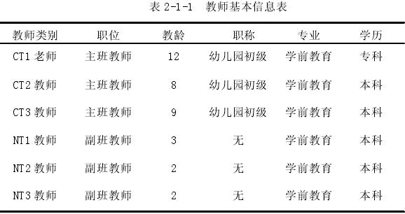 表 2-1-1 教师基本信息表