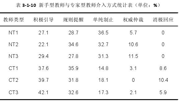表 3-1-10 新手型教师与专家型教师介入方式统计表(单位:%)