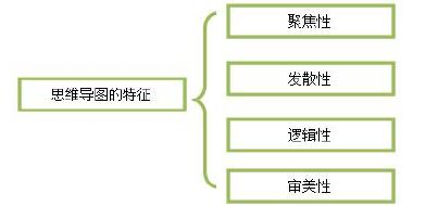 图 2.1 思维导图的特征