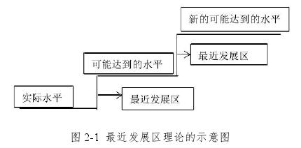 图 2-1 最近发展区理论的示意图