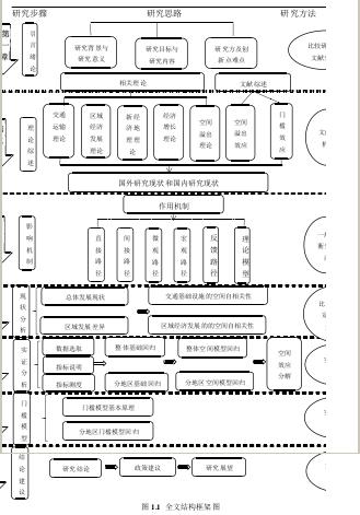 图 1.1 全文结构框架图