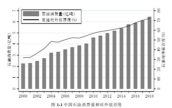 图 1-1 中国石油消费量和对外依存度