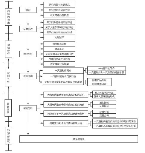 图 1. 1 本文的研究框架图