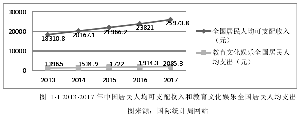 图1-1 2013-2017 年中国居民人均可支配收入和教育文化娱乐全国居民人均支出