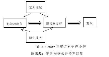 图3-2 2009 年华谊兄弟产业链