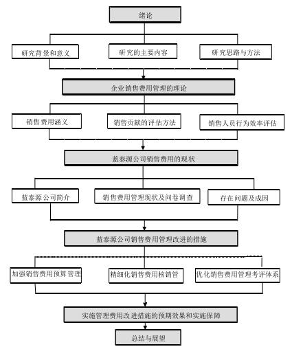 图 1-1论文框架图
