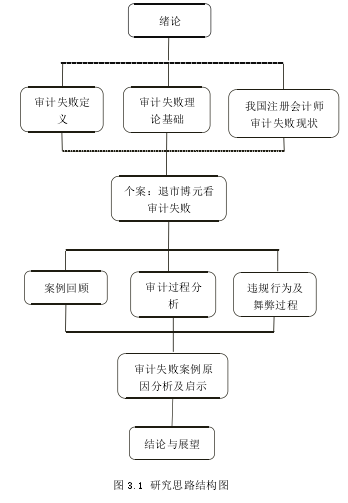 图 3.1 研究思路结构图
