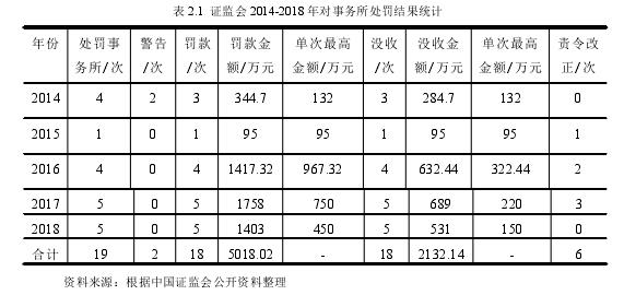 表 2.1 证监会 2014-2018 年对事务所处罚结果统计