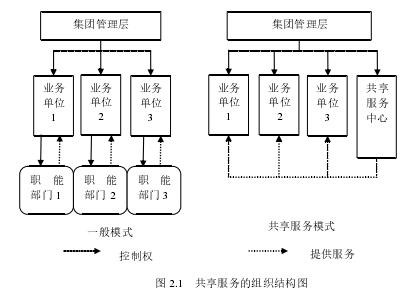 图 2.1 共享服务的组织结构图