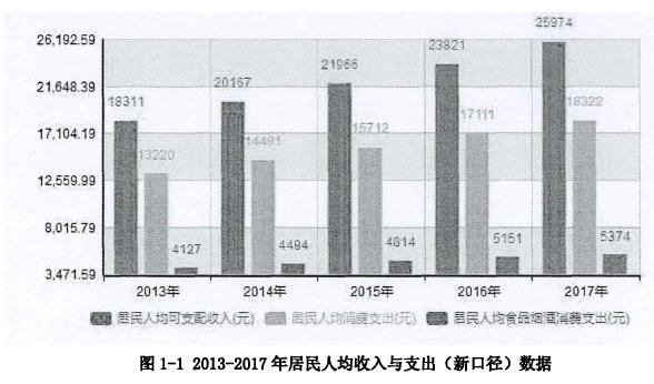 图1-1 2013-2017年居民人均收入与支出(新口径)数据