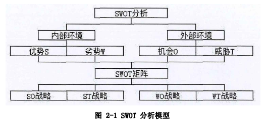 图2-1swot分析模型